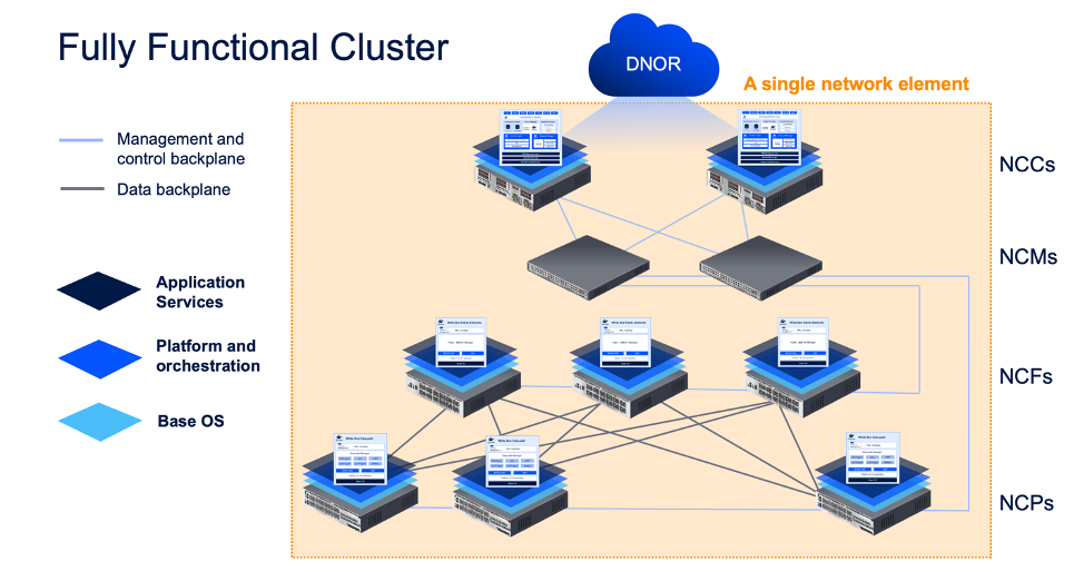 Fully Functional Cluster