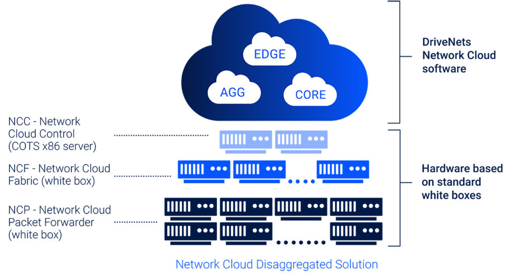 DriveNets Network Cloud is based on a distributed disaggregated router architecture