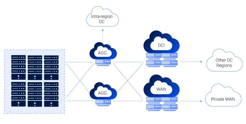 DCI-diagram