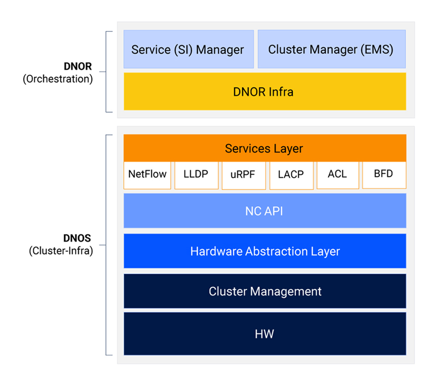 Network Cloud diagram