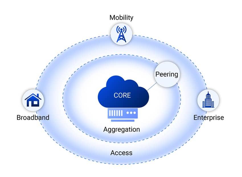 core-diagram