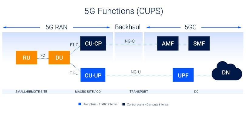 5G-diagram