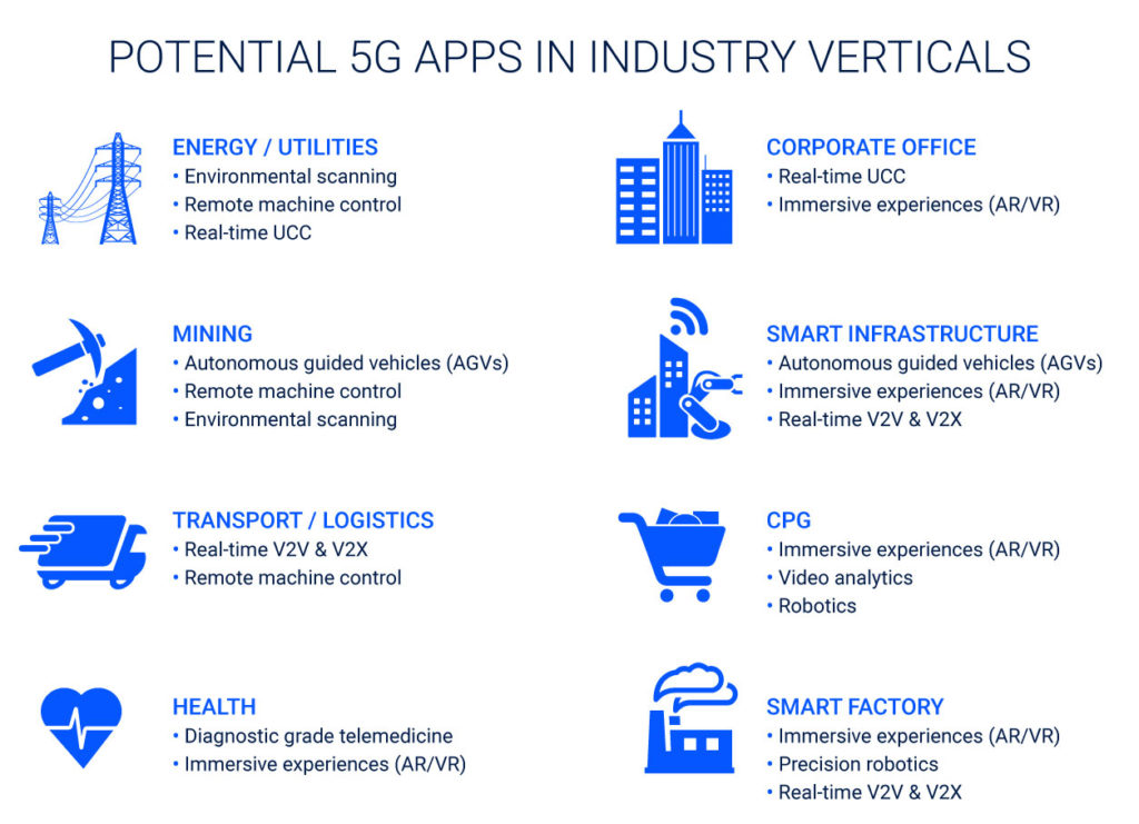 POTENTIAL-5G-APPS-IN-INDUSTRY-VERTICALS