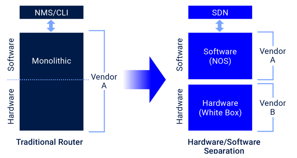Disaggregation-(of-software-and-hardware)
