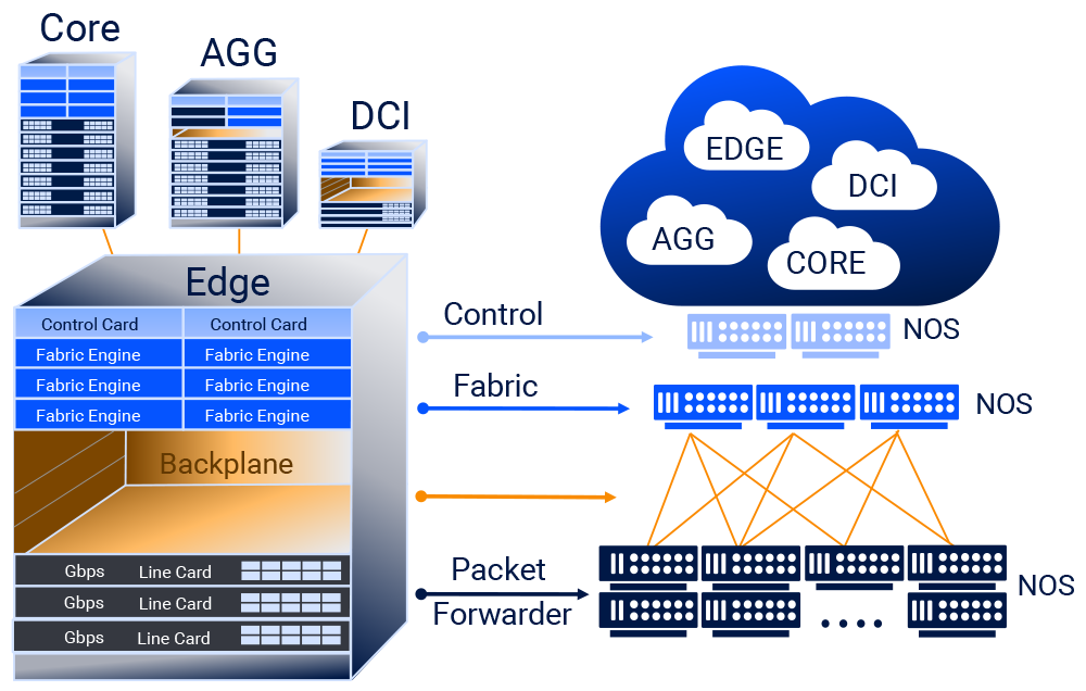 Distribution-(across-multiple-hardware-instances)