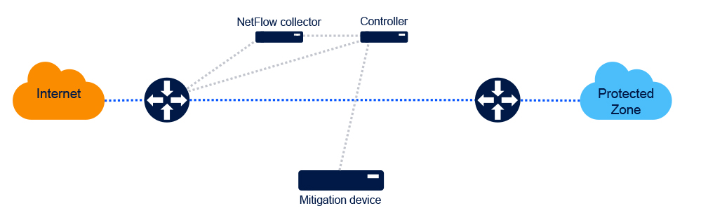 Drivenets-DDoS-1