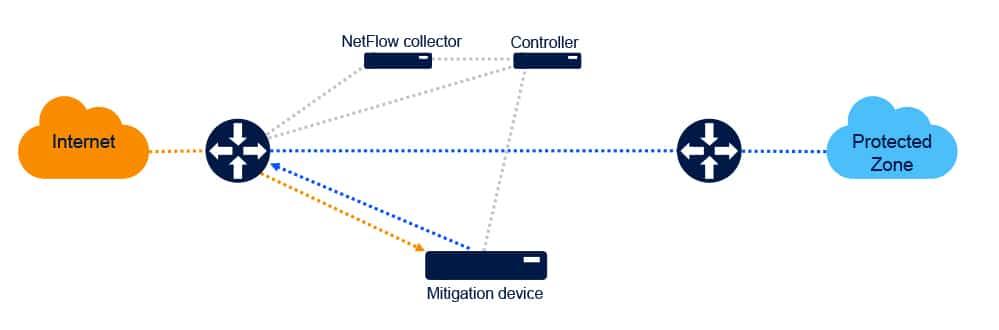 Drivenets-DDoS-2