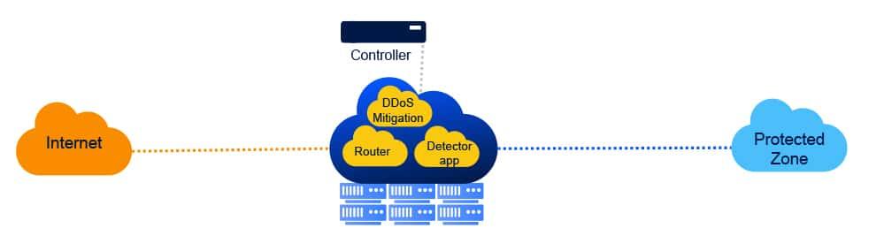 Drivenets-DDoS-3