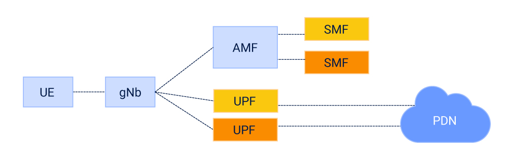 5G-Catalysts-diagram-1