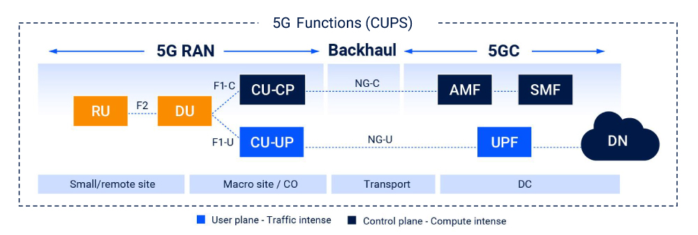 5G-Catalysts-diagram-2