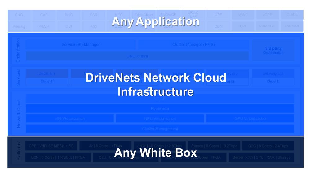 DriveNets-Unified-Infrastructure---for-All-5G-Use-Cases---diagram-4