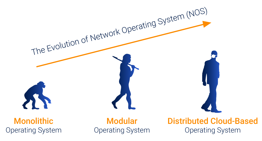 Up-&-Beyond-The-Evolution-of-Network-Operating-Systems