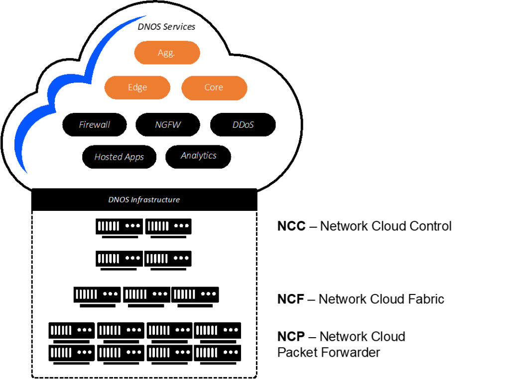 Top-5-Benefits-of-a-DDC-Architecture-for-MSO's-Networks-image1